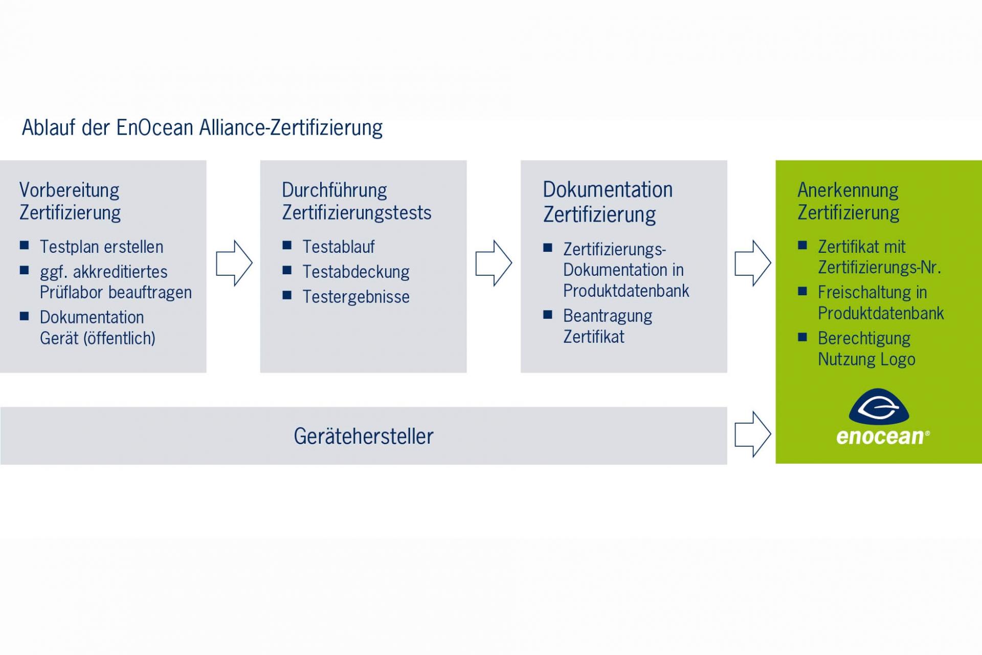 Berühmt Grundzertifikatvorlage Zeitgenössisch - projektmanagement ...