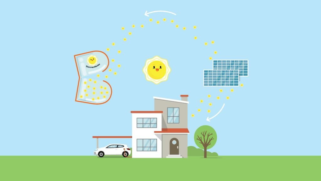 Energie Burgenland SonnenKonto