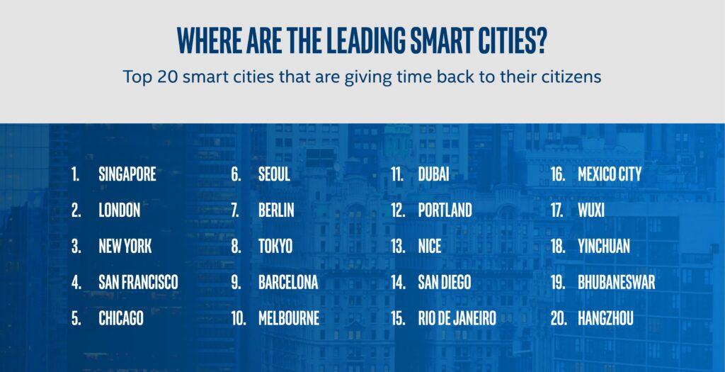 Smart Cities und IoT-Technologien