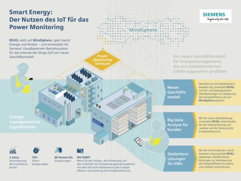 Energiesparchampion Rexel Infografik