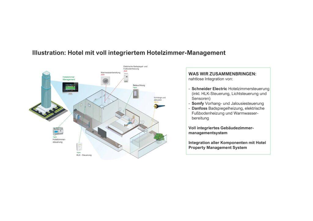 Kooperation mit Danfoss und Somfy