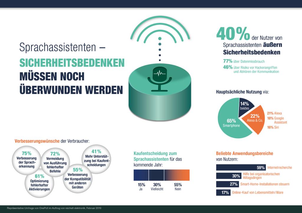 40 Prozent der Nutzer von Sprachassistenten äußerten in der Umfrage Sicherheitsbedenken.