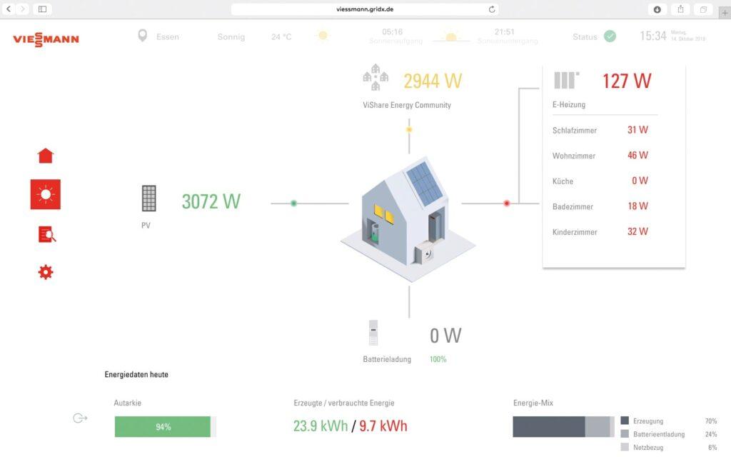 GridBox bietet Überblick über den Stromverbrauch