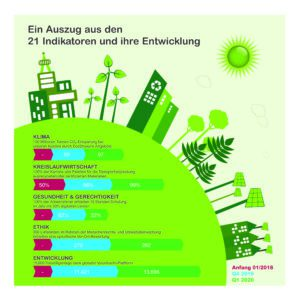 Schneider Electric Sustainability Impact