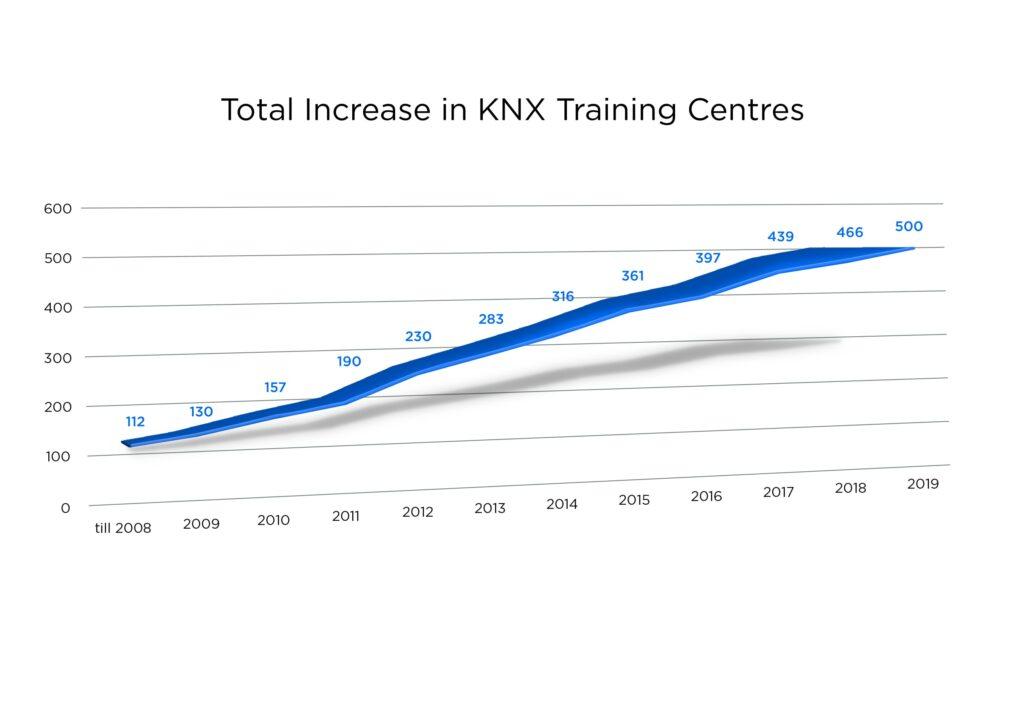 KNX Association zieht trotz COVID 19 ein positives Resümee